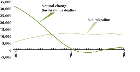 natural increase and net migration