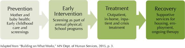 Mental health continuum of care